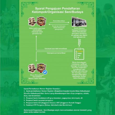 Segera Daftarkan Grup/ Kelompok Kesenian di Dusunmu