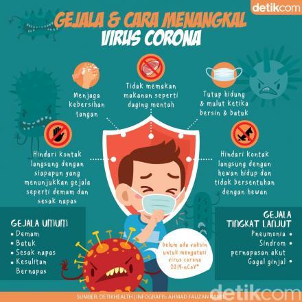 Waspada Virus Corona dari Wuhan