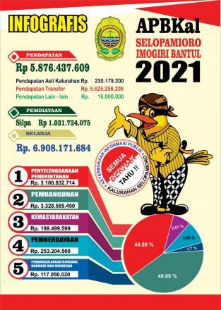 Anggaran Pendapatan dan Belanja Kalurahan Selopamioro 2021